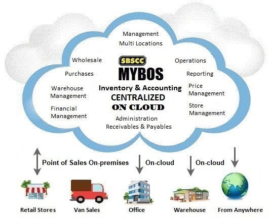 MYBOS Retail Billing & Accounting Software (Suite) Promo ... - photo#25